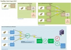 Roadmap August 2015