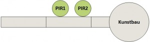 PIR-Szenario-4